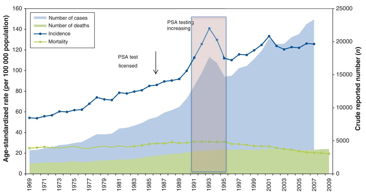 trends in prostate cancer incidence and mortality in canada duringfigure 1