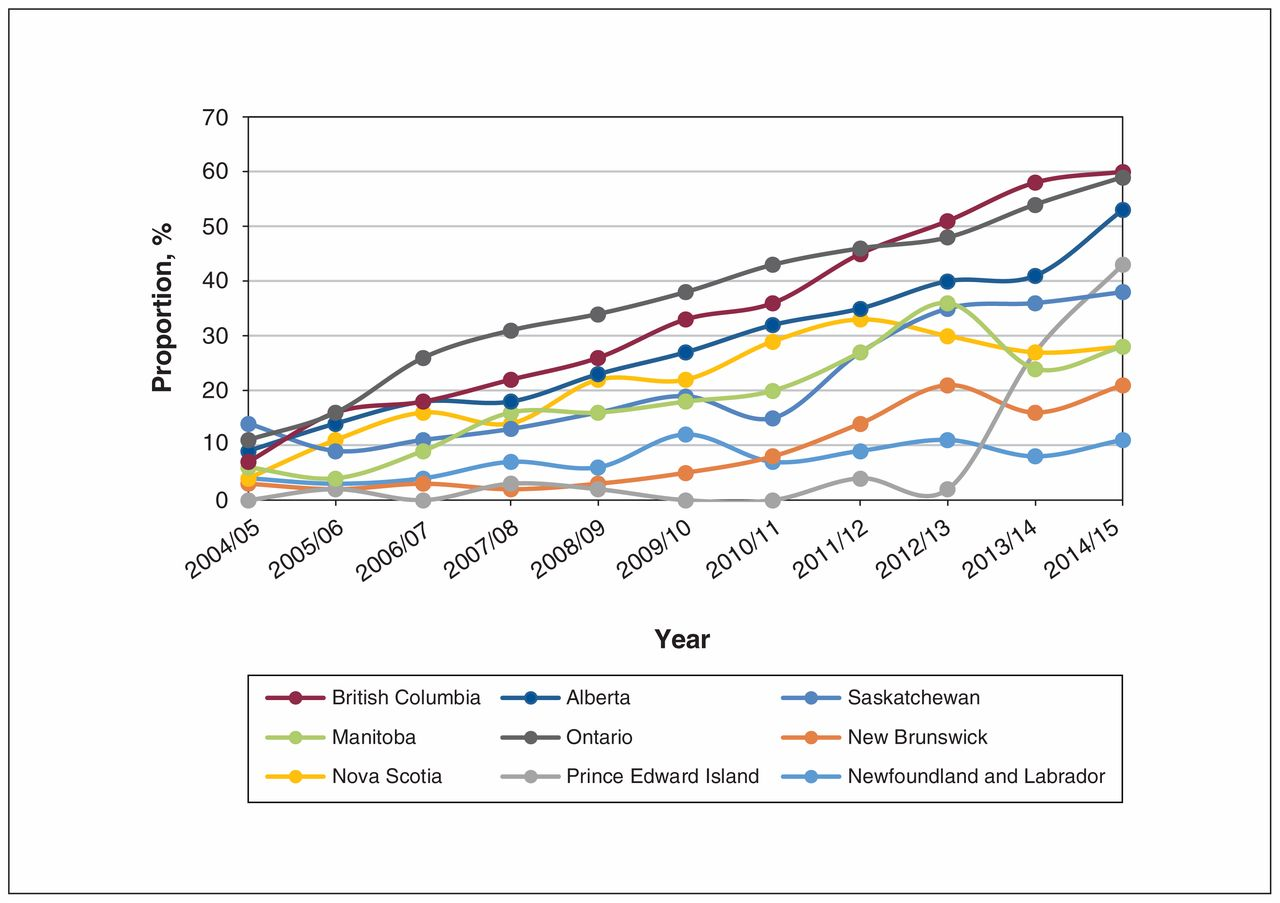 Uptake Of Elective Laparoscopic Colectomy For Colon Cancer In Canada From 2004 05 To 2014 15 A Descriptive Analysis